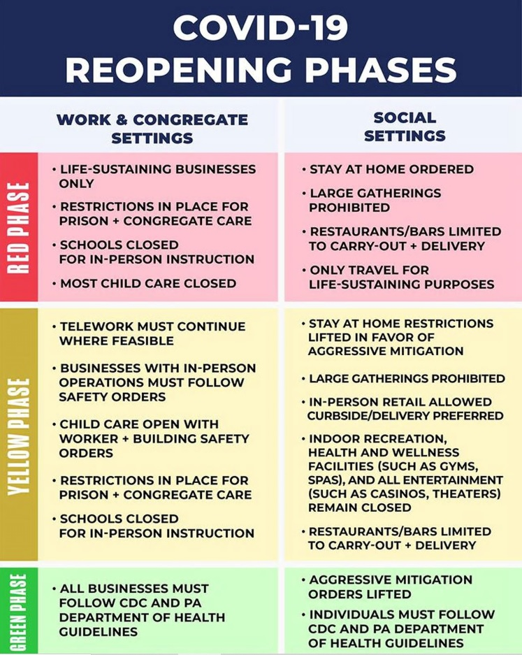 This chart shows key elements of the red, yellow and green phases of Pennsylvania's reopening plan.