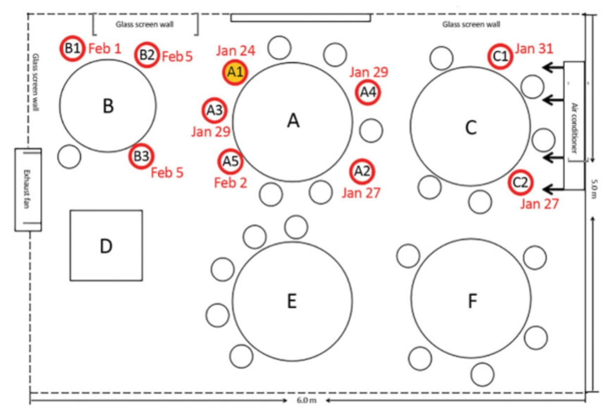 "This diagram shows how one asymptomatic coronavirus carrier (A1) infected 9 other people during a restaurant meal in Guangzhou, China, in January. Professor Erin Bromage discusses the incident in a blog post, ""The Risks – Know Them – Avoid Them."""