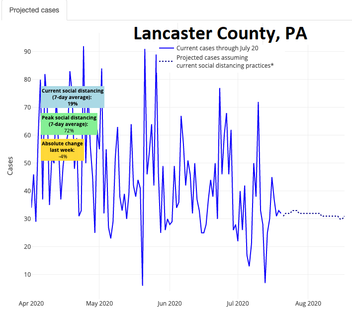 PolicyLab's Covid-19 case projection for Lancaster County as of Wednesday, July 22, 2020.