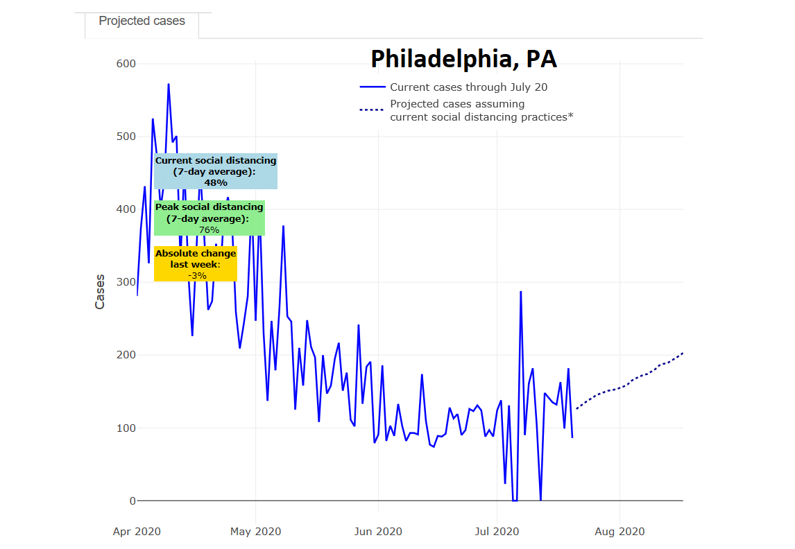PolicyLab's projections for Philadelphia show an upward trend.