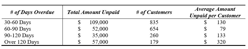 This excerpt from Ephrata Borough Council's July 13 minutes shows a tally of past-due utility accounts. (Source: Ephrata Borough)