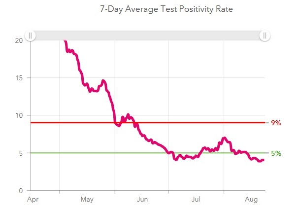 Lancaster County's test positivity rate has dropped rapidly since the pandemic's early days. Image shows data through Aug. 23. (Source: PolicyLab, Children's Hospital of Philadelphia)