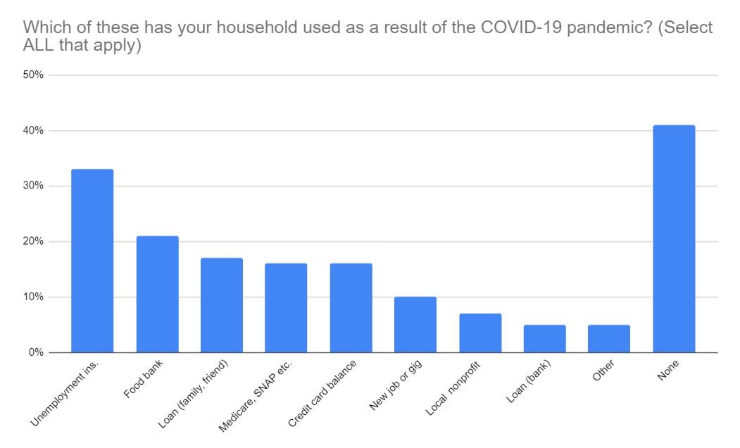 (Source: Covid-19 Impact Survey, United Way of PA)