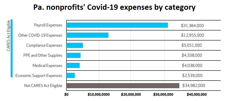 (Source: Impacts of Covid-19 on Pennsylvania Nonprofits)