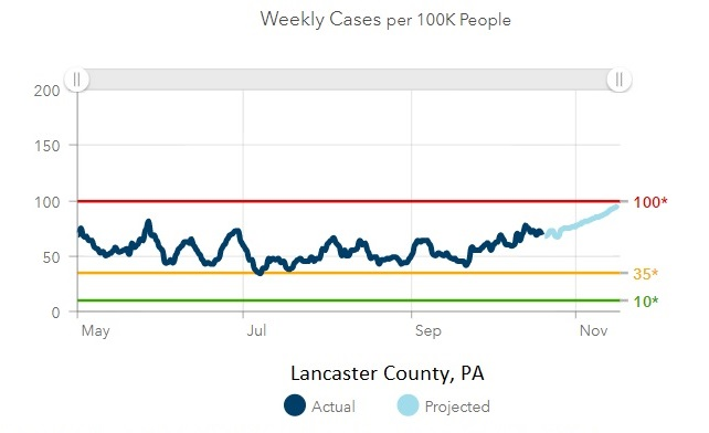 Lancaster County weekly new Covid-19 cases per 100,000 population, through Oct. 19. (Source: PolicyLab, Children's Hospital of Philadelphia)
