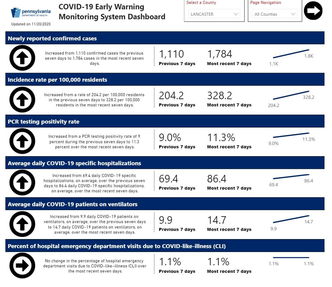 Lancaster County's Covid-19  trends for Nov. 13-19, 2020, according to Pennsylvania's Early Warning Monitoring System Dashboard.