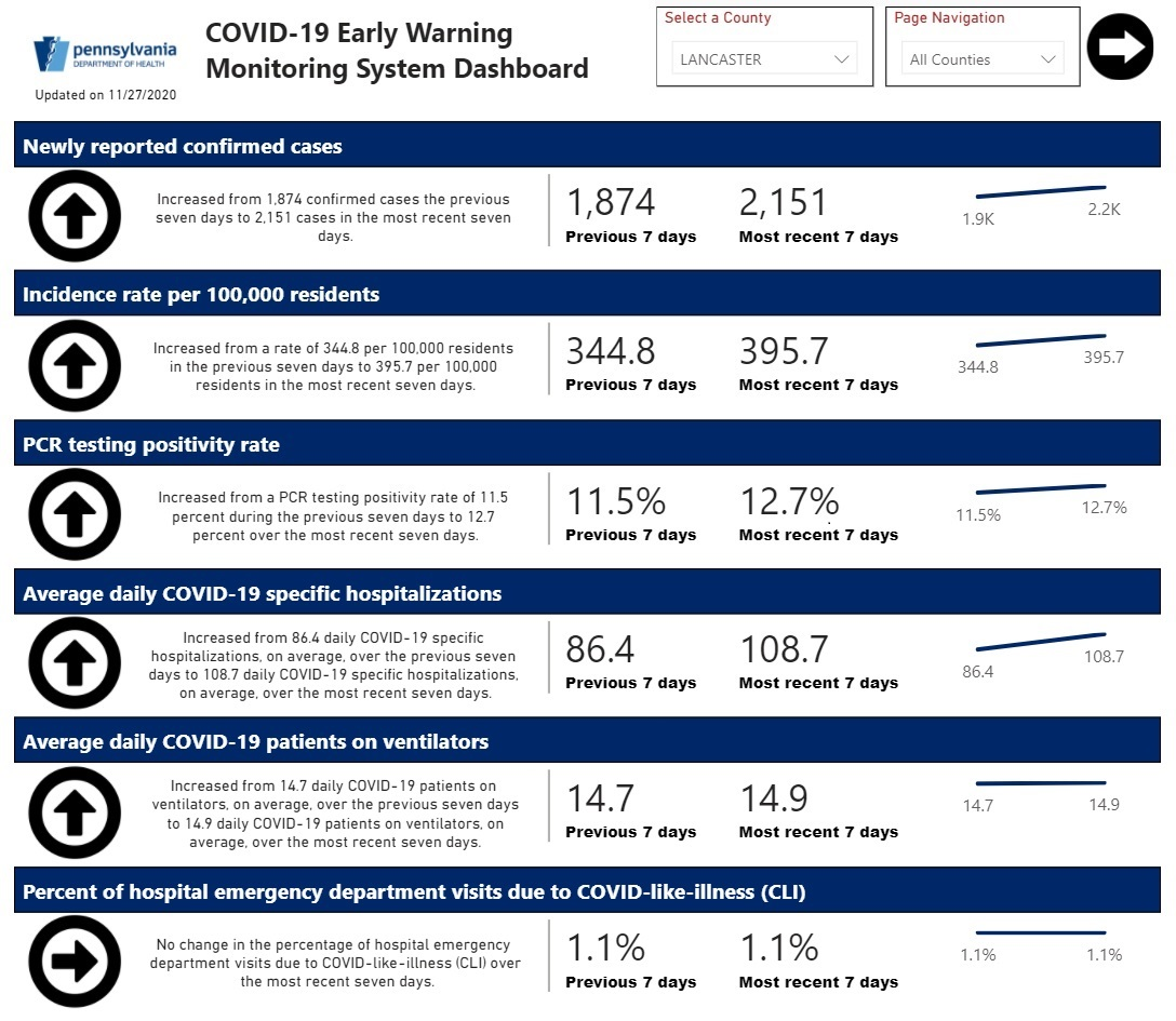 Covid-19 trends in Lancaster County for the week ending Nov. 27, 2020. (Source: Pa. Covid-19 Early Warning Monitoring System Dashboard)