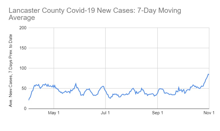 Lancaster County's 7-day average of Covid-19 cases as of Friday, Nov. 13, 2020. Click to go to One United Lancaster's Statistics page.