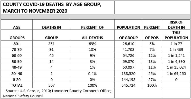 Covid deaths through November