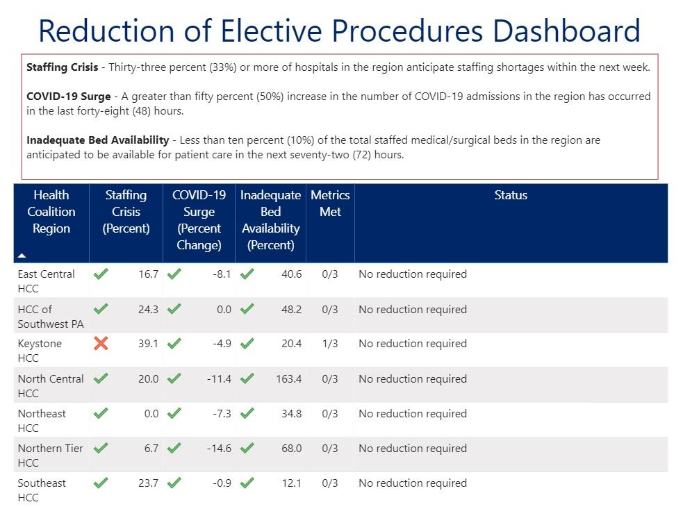Elective Procedure dashboard 201204