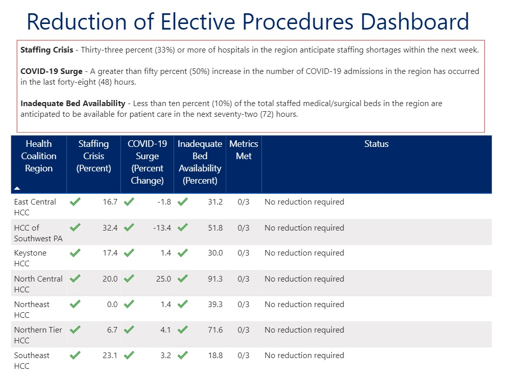 Regions that fall short on two of the three criteria must cut back elective procedures by 50%. Data here is as of Monday, Dec. 7, 2020.