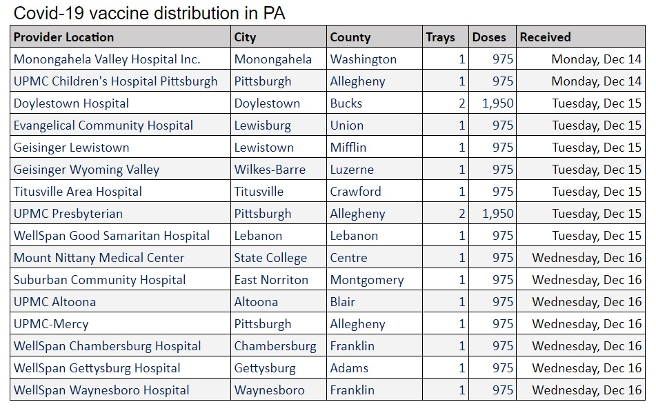 Through Wednesday, 16 Pennsylvania hospitals outside Philadelphia had received Covid-19 vaccines. Another 71 deliveris are pending, including three in Lancaster County. (Source: Pa. Dept. of Health)