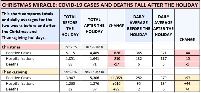 Covid cases after Christmas