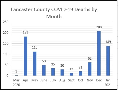(Source: Lancaster County Coroner's Office)