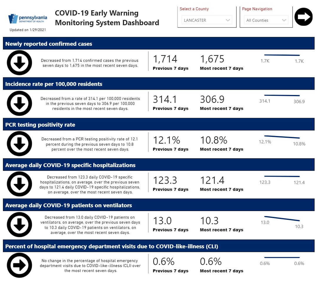 The Early Warning Monitoring System display for Lancaster County as of Monday, Feb. 1, 2021. (Source: health.pa.gov)