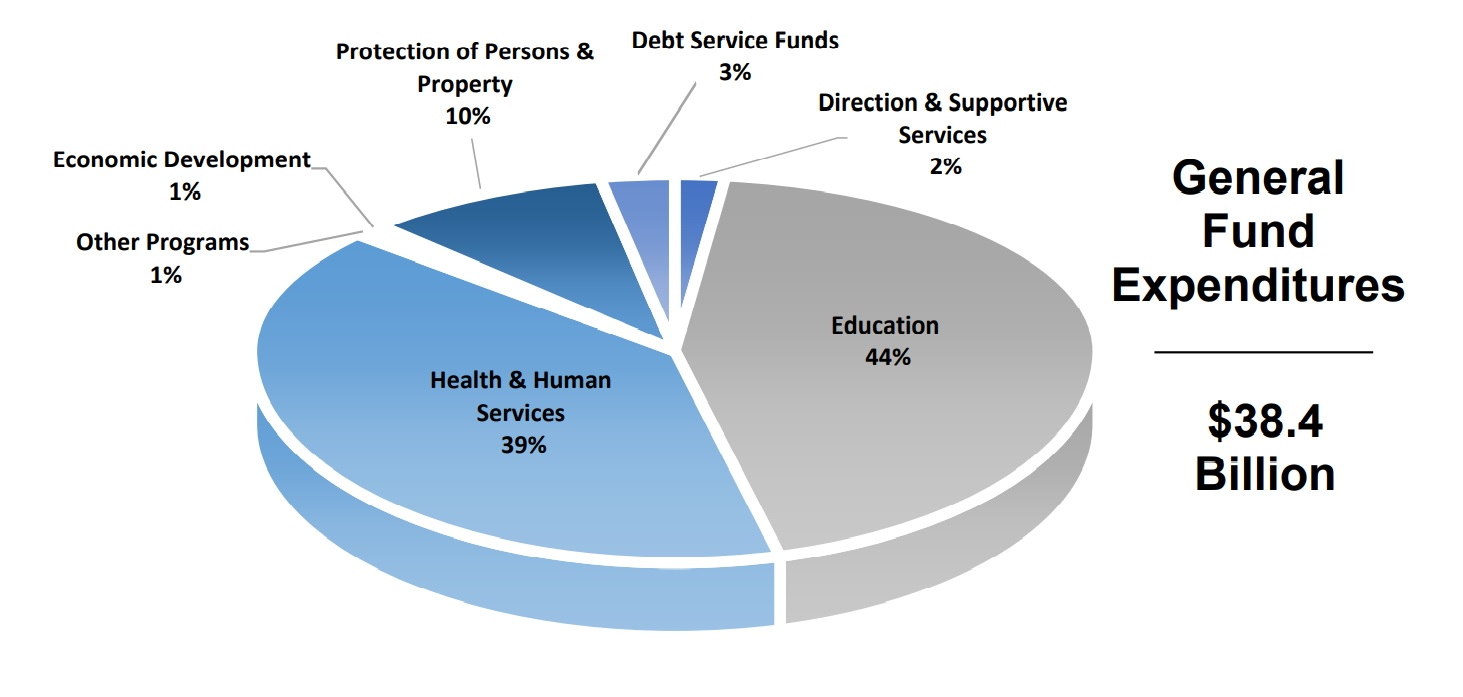 This pie chart shows General Fund spending categories in Gov. Tom Wolf's proposed 2021-22 budget. (Source: PA.gov)