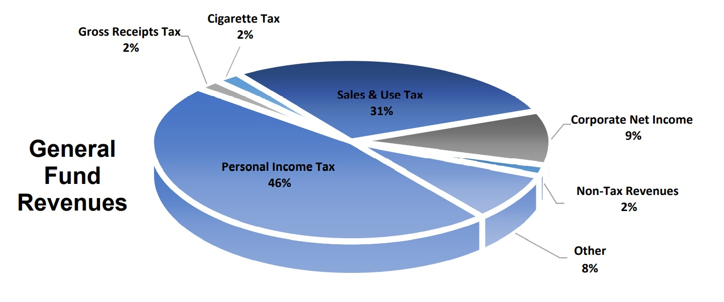 This pie chart shows General Fund revenue categories in Gov. Tom Wolf's proposed 2021-22 budget. (Source: PA.gov)