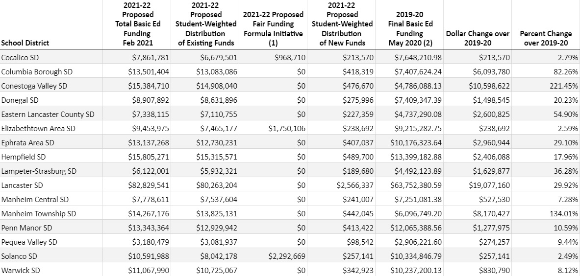 This table shows state funding for Lancaster County school districts under Gov. Wolf's proposed 2021-22 budget. (Source: Education.pa.gov)