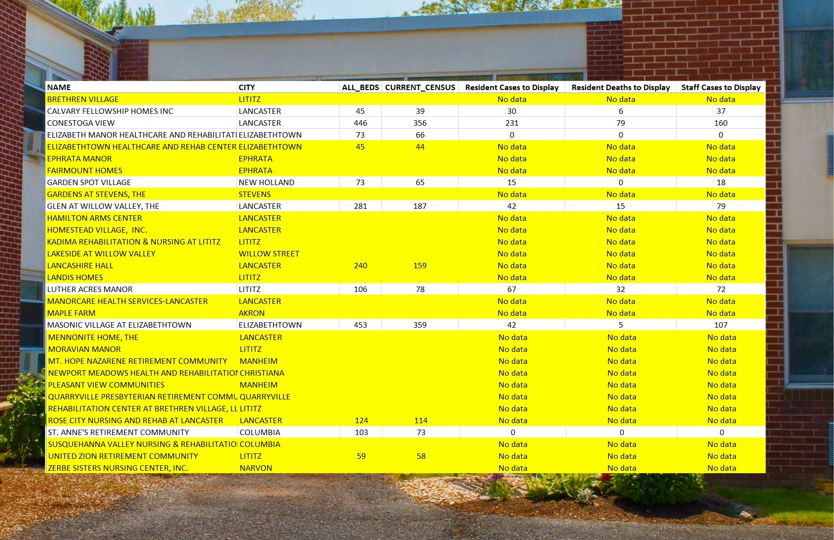 """The inset table shows the Pa. Department of Health's Long Term Care Facility report for Lancaster County institutions as of Jan. 21, 2021. (Source: Health.pa.gov) The underlying photo is of The Gardens at Stevens, one of the sites showing """"no data."""""""