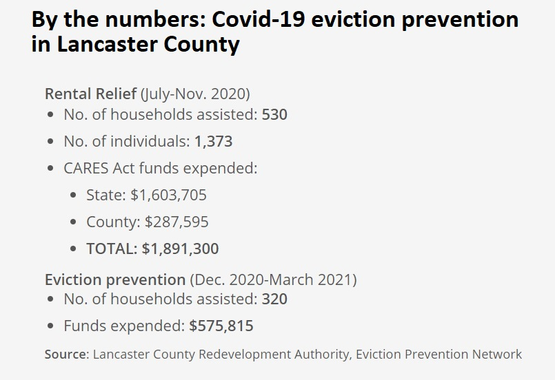 Eviction prevention