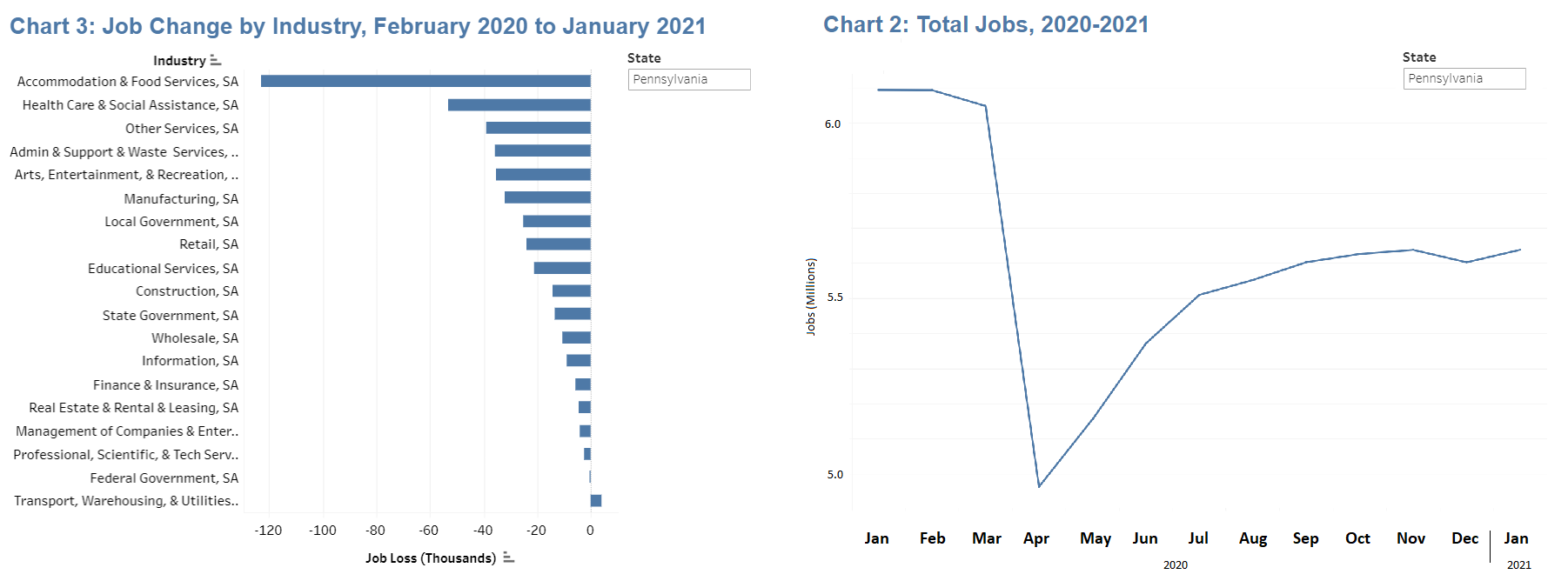 These graphs show Pennsylvania's net changes in jobs by industry during the Covid-19 pandemic, left, and total job loss by month. Click to enlarge. (Source:  U.S. Bureau of Labor Statistics   Carsey School of Public Policy, University of New Hampshire)