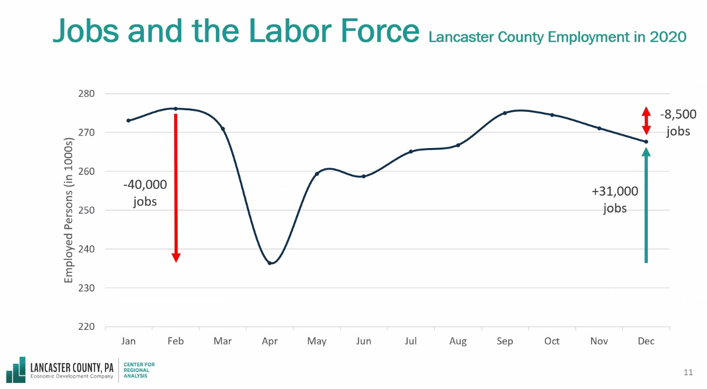 This slide presented during the Lancaster Chamber's State of the County shows the dramatic changes in labor force numbers during the pandemic. (Source: Economic Development Company of Lancaster County)