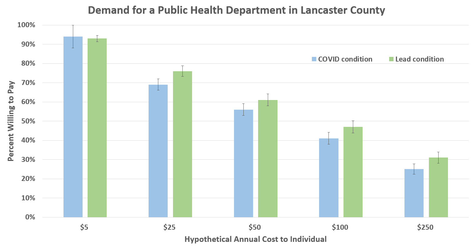 This slide shows respondents' support for a public health department based on various potential costs, given the hypothetical that it could reduce Covid-19 cases or lead poisoning cases by 25%. Note: Image may not be copied or disseminated without permission.