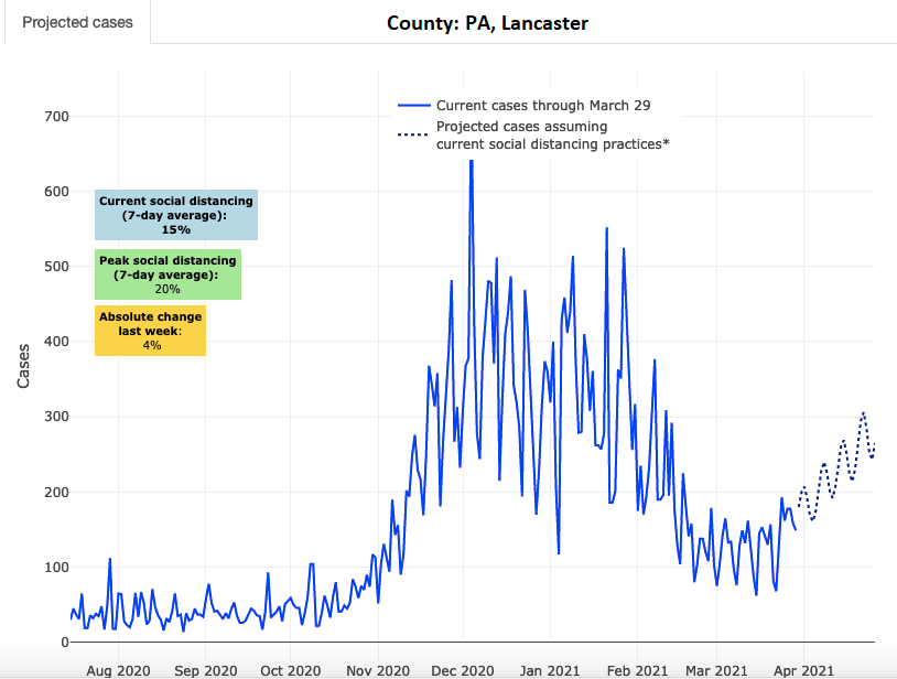 Daily Covid-19 case counts (solid line) and projections (dotted line) for Lancaster County as of March 31, 2021. (Source: PolicyLab)