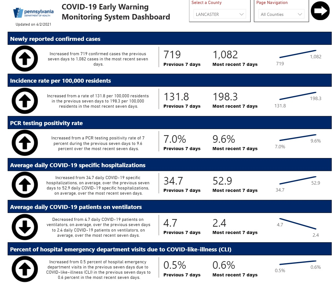 This chart from the Pa. Early Warning Monitoring System Dashboard shows Lancaster County Covid-19 data through Thursday, April 1, 2021. Click to enlarge. (Source: Health.pa.gov)