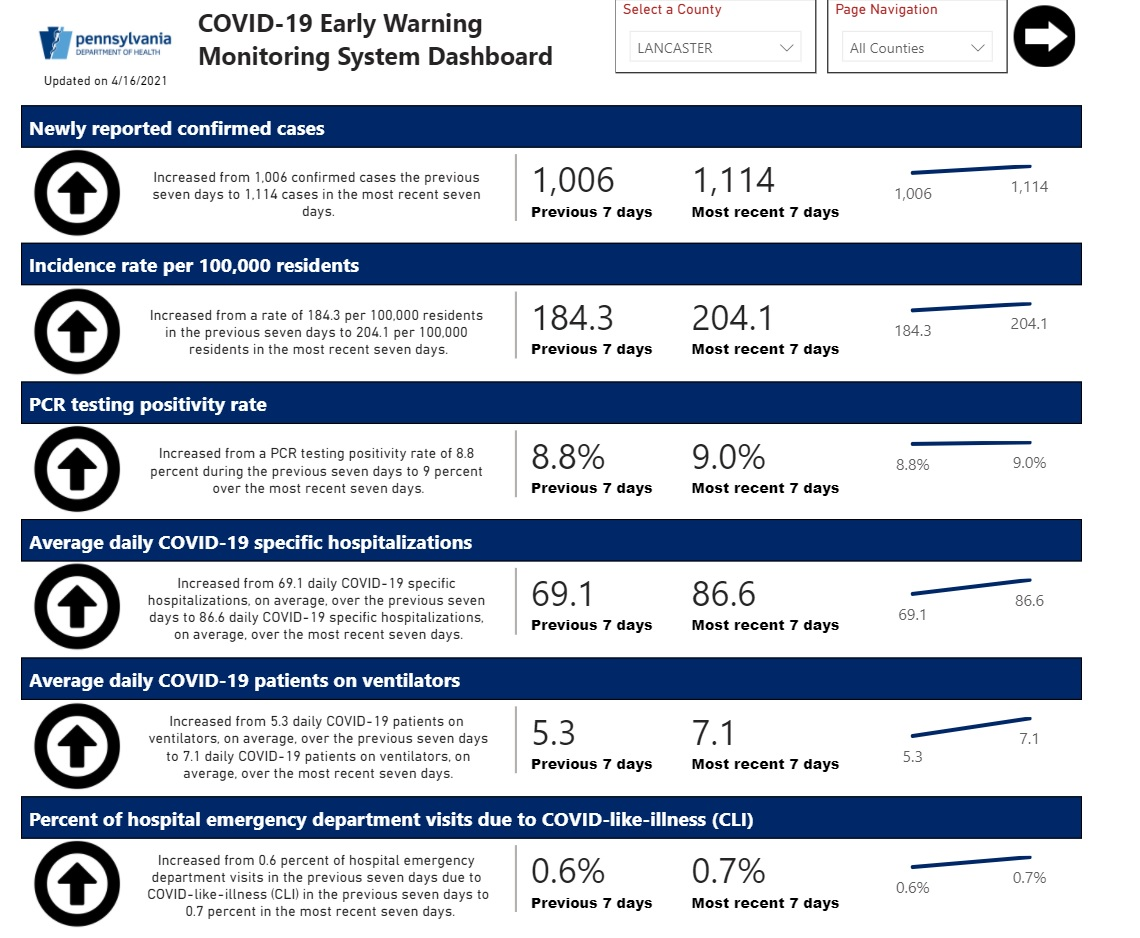 Lancaster County's profile on the Pa. Early Warning Monitoring System Dashboard. Click to enlarge. (Source: Pa.gov)