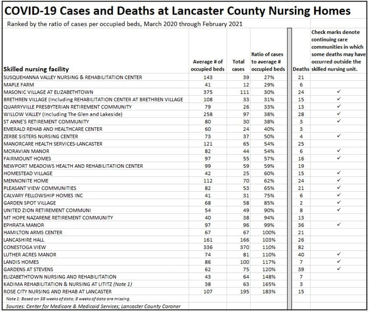 Lancaster County nursing home Covid-19 data, compiled by Dr. Mary Glazier. Click to enlarge.