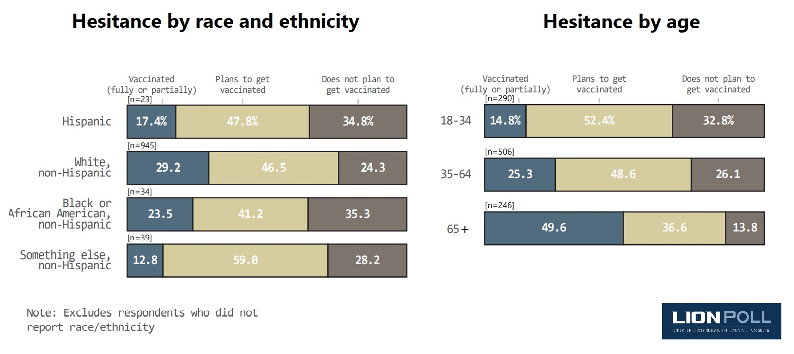 Click to enlarge. (Source: Center for Survey Research, Penn State Harrisburg)