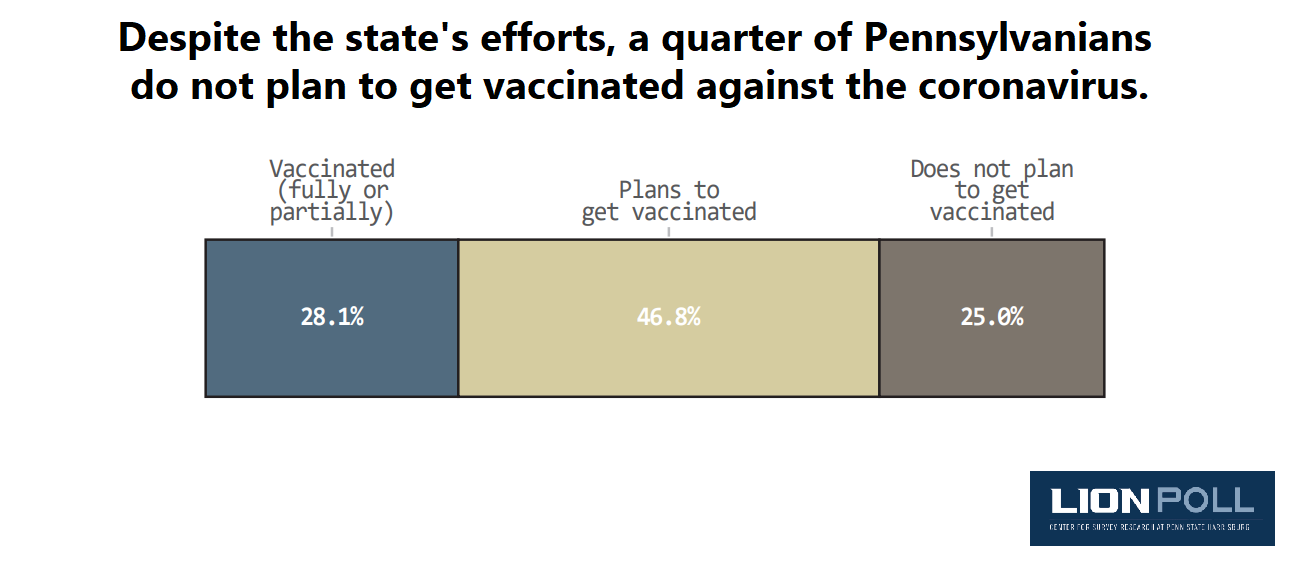 (Source: Center for Survey Research, Penn State Harrisburg)
