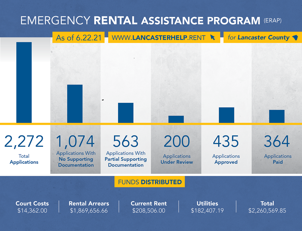 Lancaster County ERAP data as of June 22. Visit www.lchra.com/rent/ for the latest figures. (Source: Lancaster County Housing & Redevelopment Authorities)