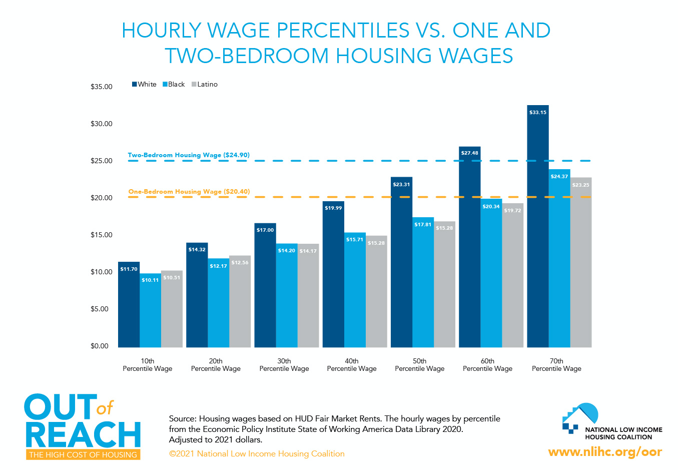 The gap between wages and rent is worse for Black and Latino households. Click to enlarge. (Source: National Low Income Housing Coalition)