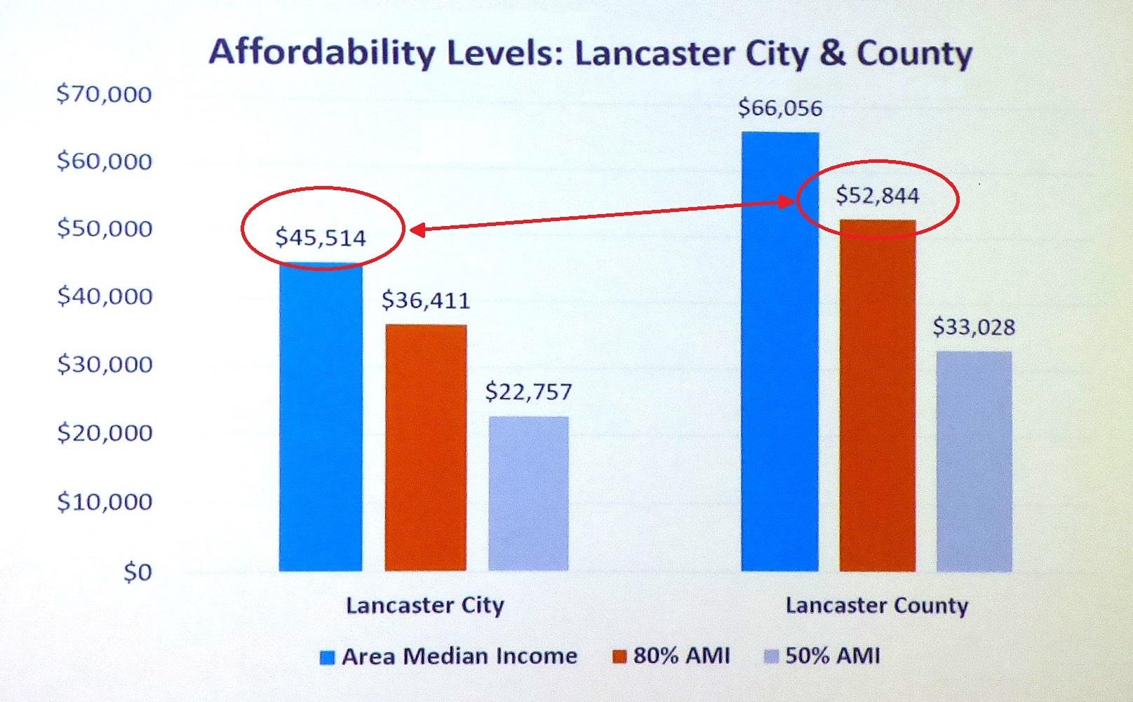 (Source: LanCo MyHome, U.S. Census)