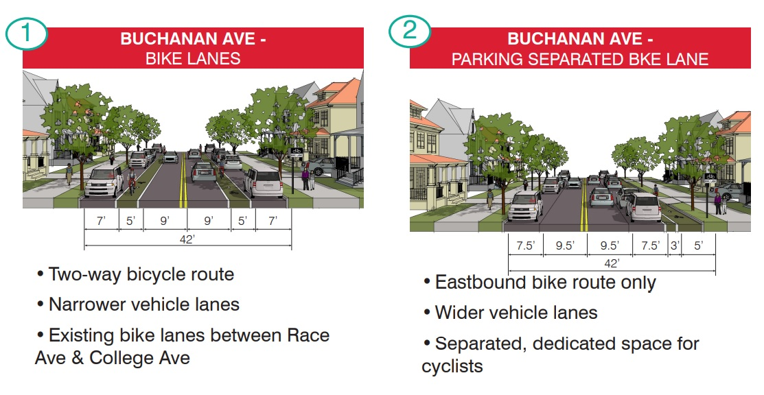Two possible configurations for bike lanes on Buchanan Avenue west of College Avenue. (Source: City of Lancaster   Kittelson & Assoc.)