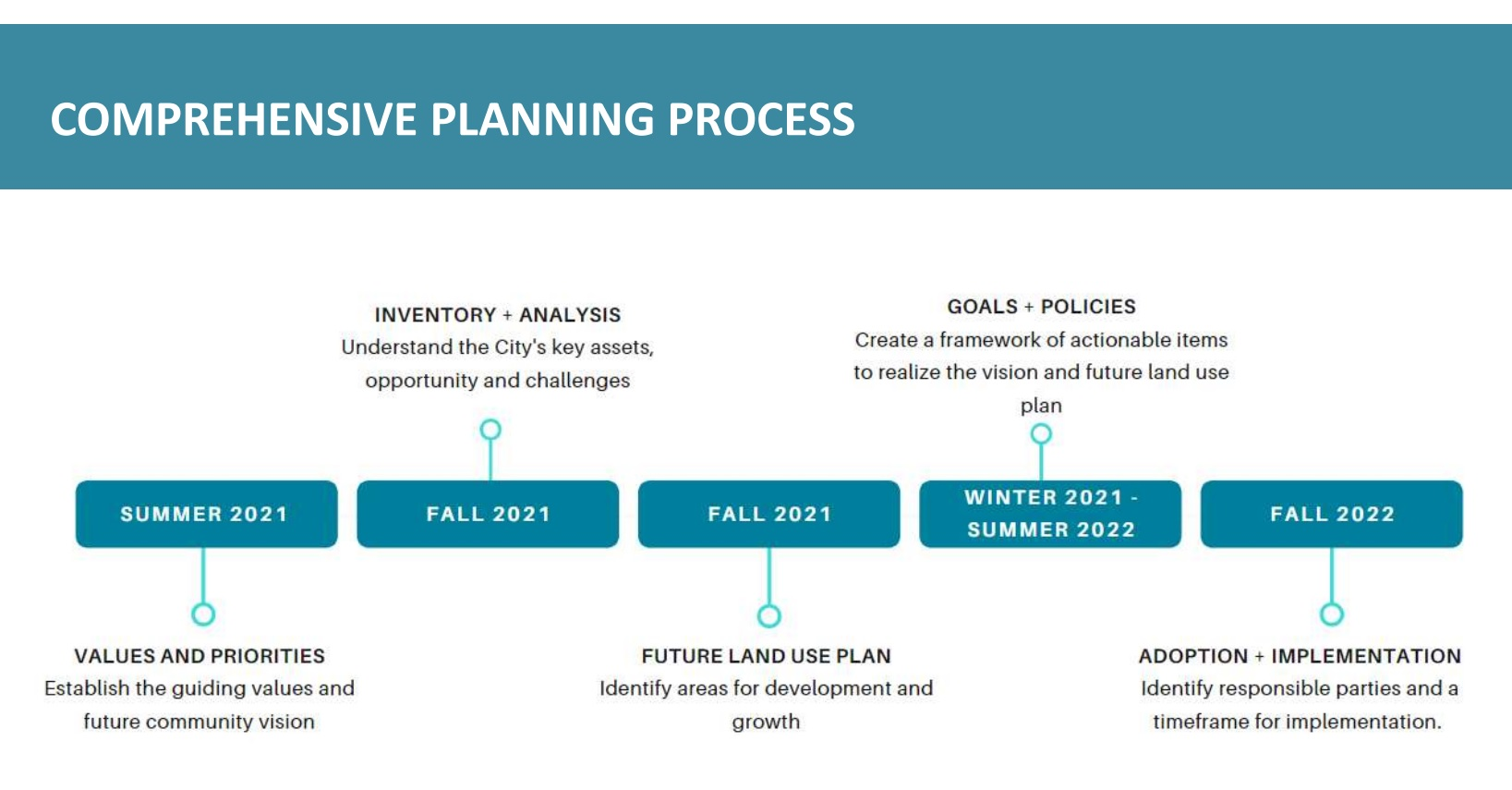 The tentative timeline for the 2021-22 comprehensive plan process. Click to enlarge. (Source: City of Lancaster)