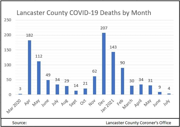 Deaths by month July 2021