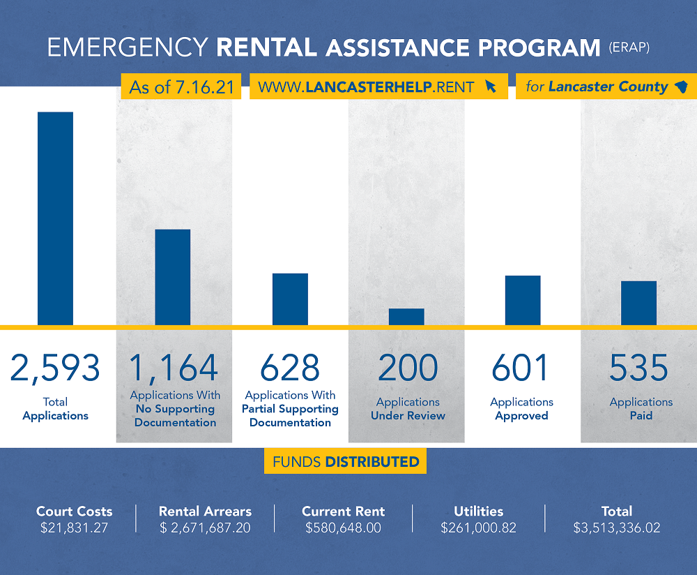 This chart shows statistics for Lancaster County's Emergency Rental Assistance Program, ERAP, as of July 16. (Source: Lancaster County Housing & Redevelopment Authorities)
