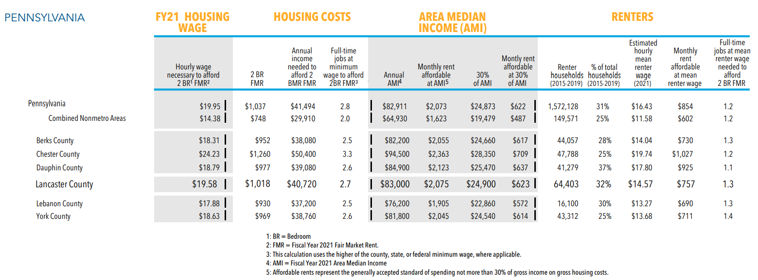 """This chart, adapted from the 2021 """"Out of Reach"""" report, shows data for Lancaster County, its surrounding counties, and Pennsylvania as a whole. Click to enlarge. (Source: National Low Income Housing Coalition)"""