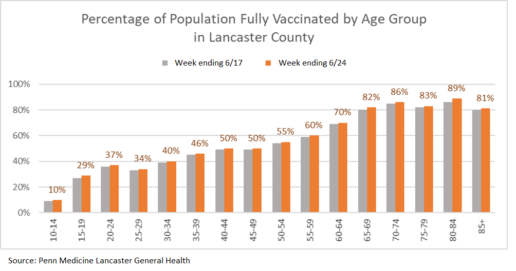 (Note: Data is for all vaccinations in Lancaster County, not just those performed at the Community Vaccination Center.)