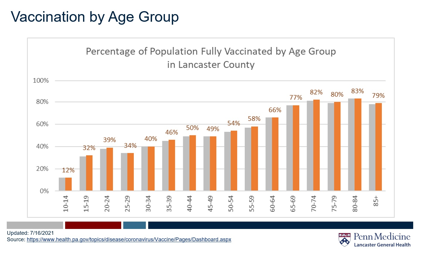 Lancaster County vaccination rates as of Friday, July 16, 2021. (Source: Penn Medicine Lancaster General Health)
