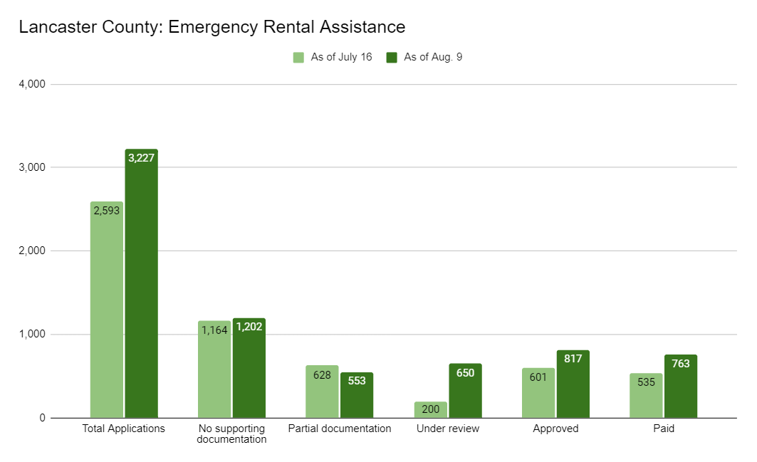 Click to expand. (Source: Lancaster County Housing Authority)