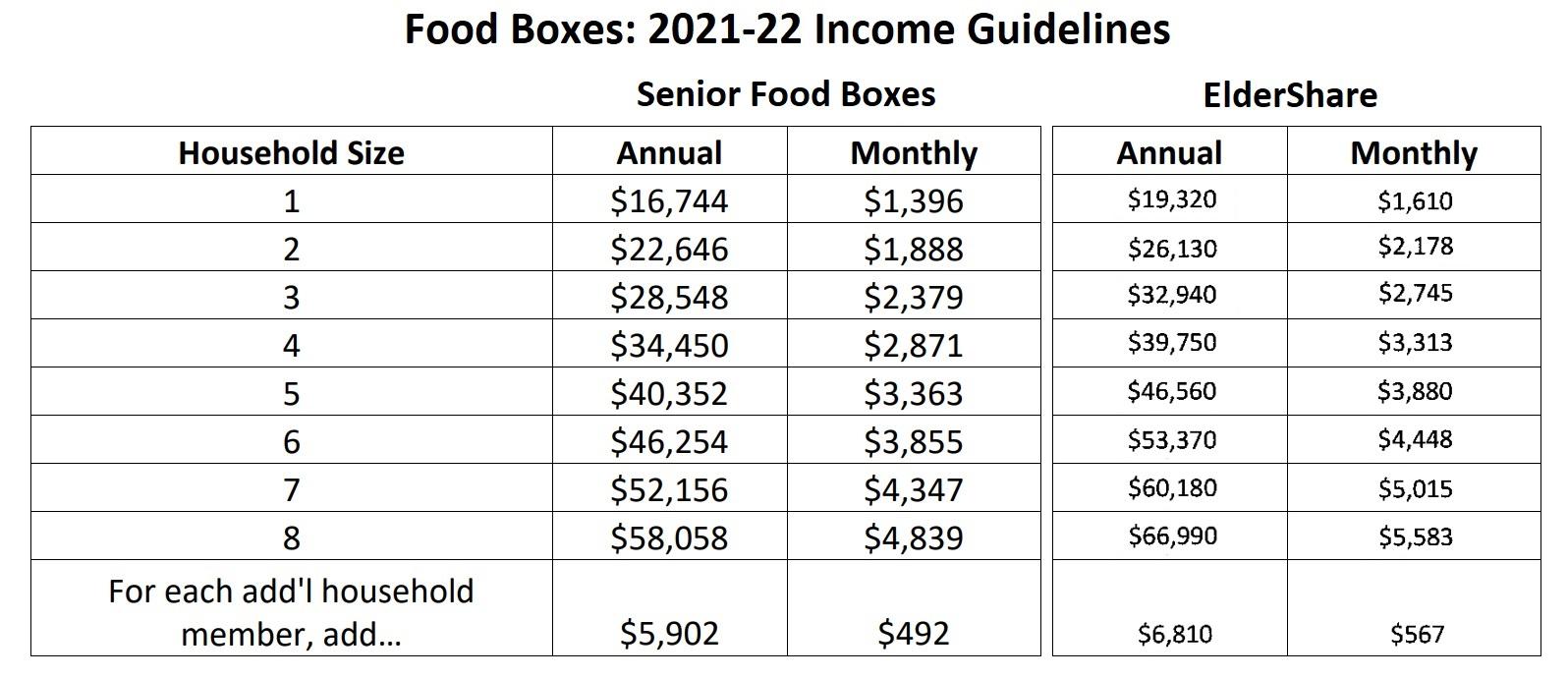 (Source: U.S. Dept. of Agriculture, Central PA Food Bank)