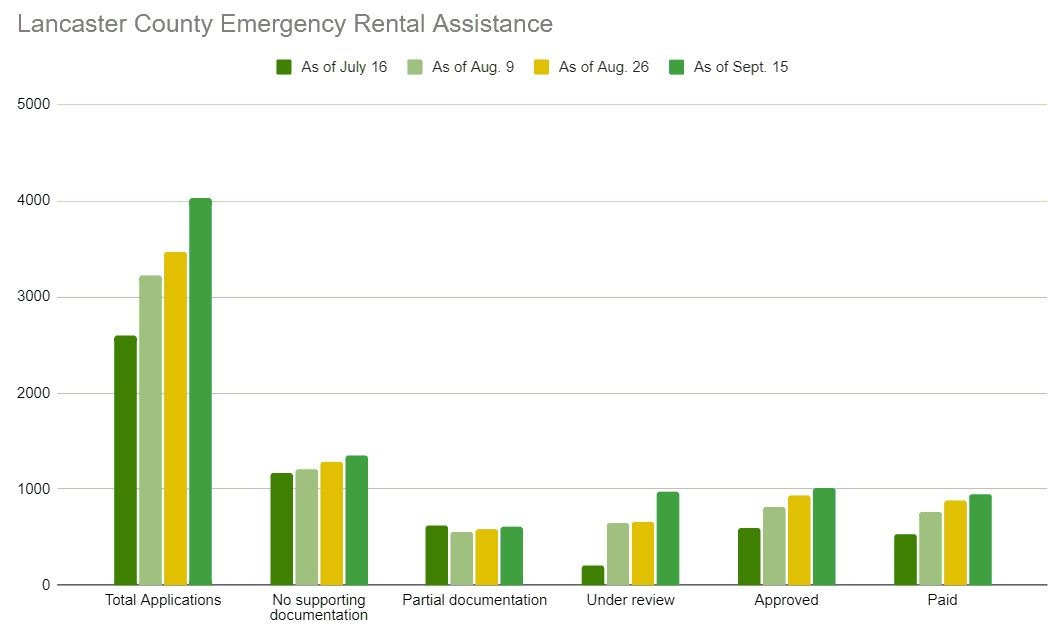 ERAP statistics for Lancaster County. Note: Data is through Sept. 15. Click to enlarge. (Source: Lancaster County Redevelopment Authority | OUL)