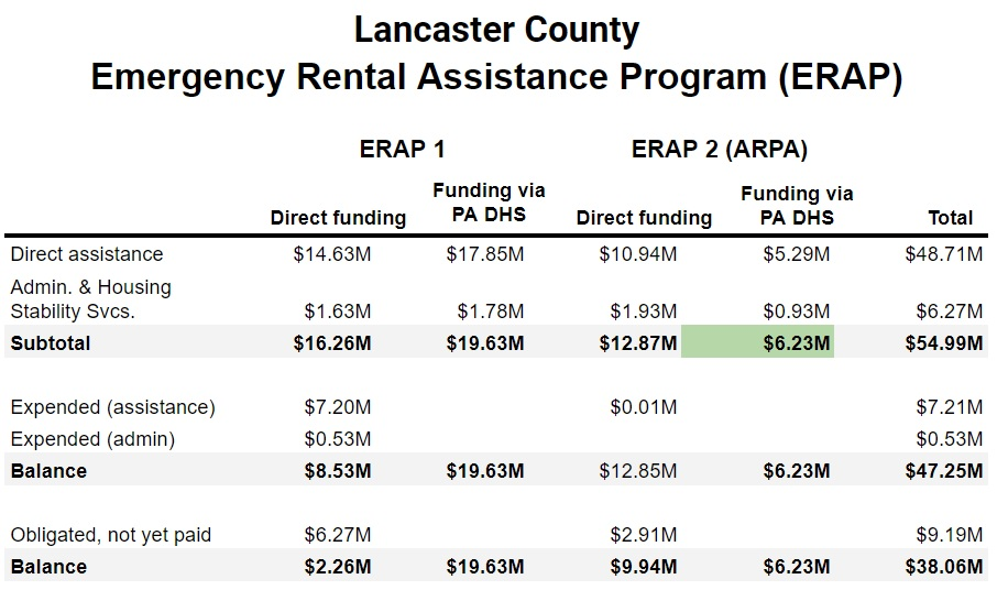 This table shows Lancaster County's four ERAP appropriations and their uses to date. The green highlight denotes the most recent allocation, formally accepted by county resolution on Wednesday, Sept. 22, 2021. Click to enlarge. (Source: Lancaster County Redevelopment Authority | OUL)