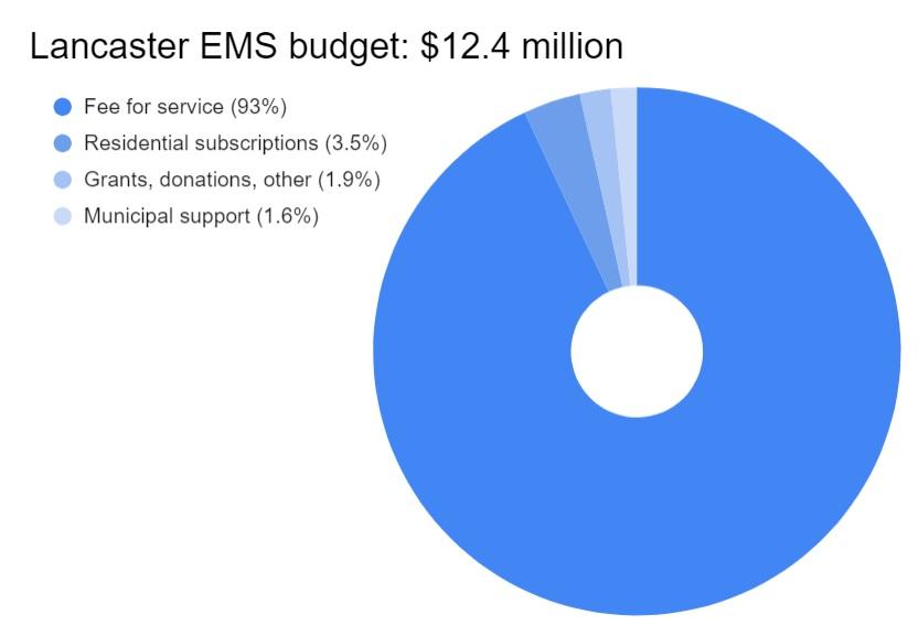 Click to enlarge. (Source: Lancaster EMS)
