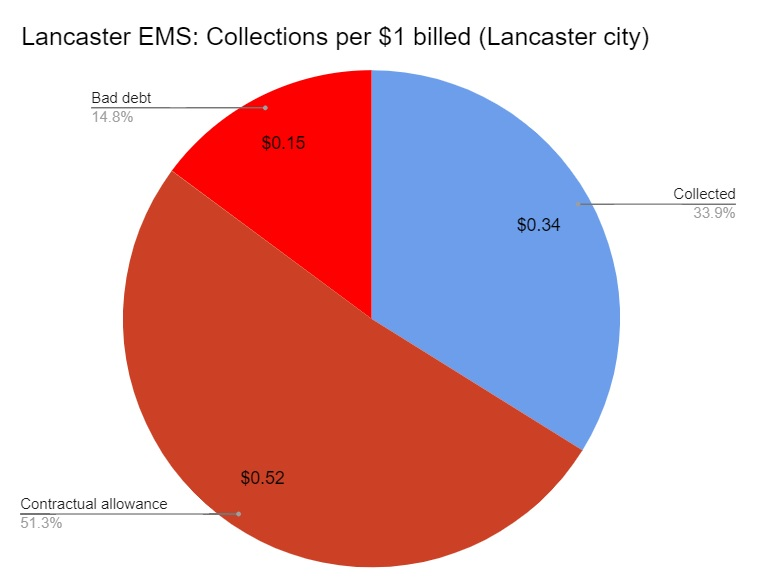On average, Lancaster EMS is only able to collect 34 cents of every $1 it is owed for the 911 service calls it makes in Lancaster city. Click to enlarge. (Source: Lancaster EMS)