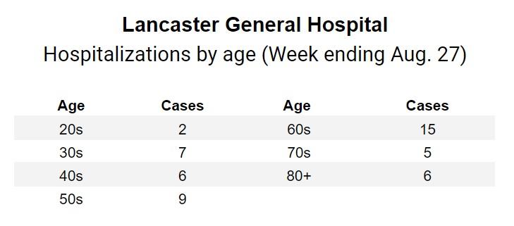 (Source: Penn Medicine Lancaster General Health)